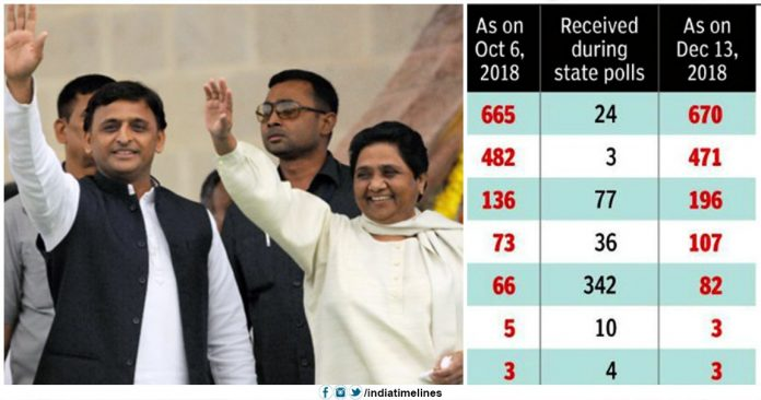 BSP has the biggest bank balance among parties